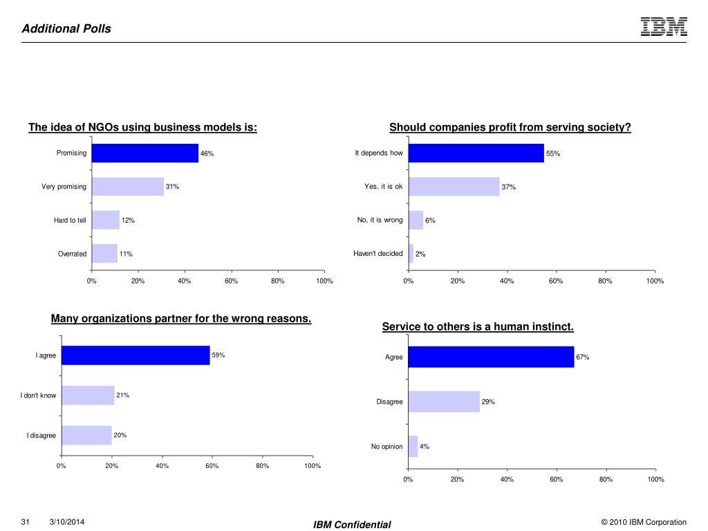 Additional Polls