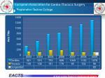 european association for cardio thoracic surgery16