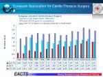 european association for cardio thoracic surgery9