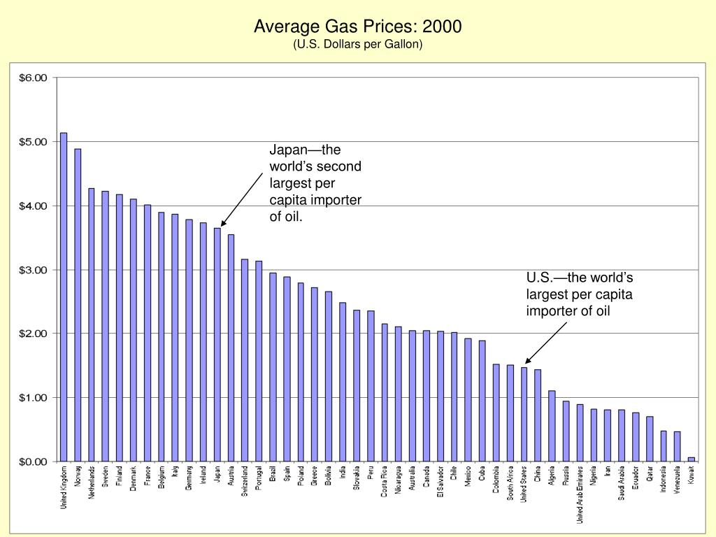 Average Gas Prices: 2000