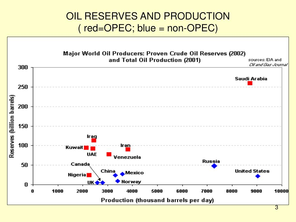 OIL RESERVES AND PRODUCTION