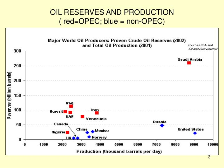 Oil reserves and production red opec blue non opec