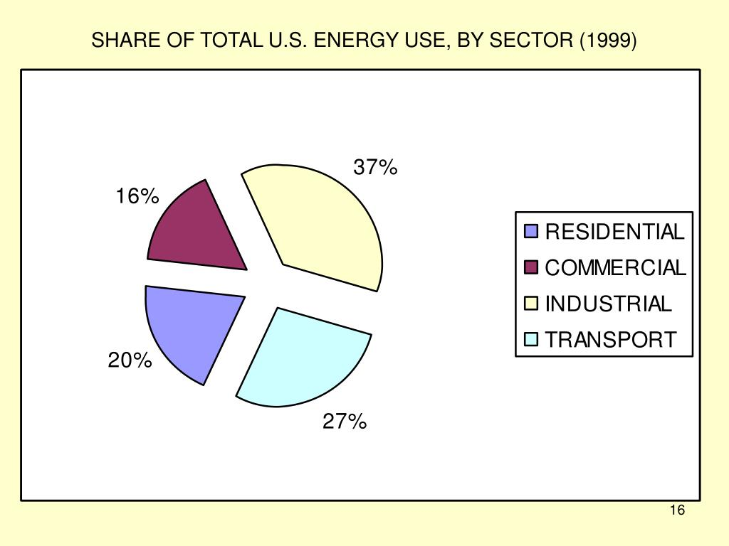 SHARE OF TOTAL U.S. ENERGY USE, BY SECTOR (1999)