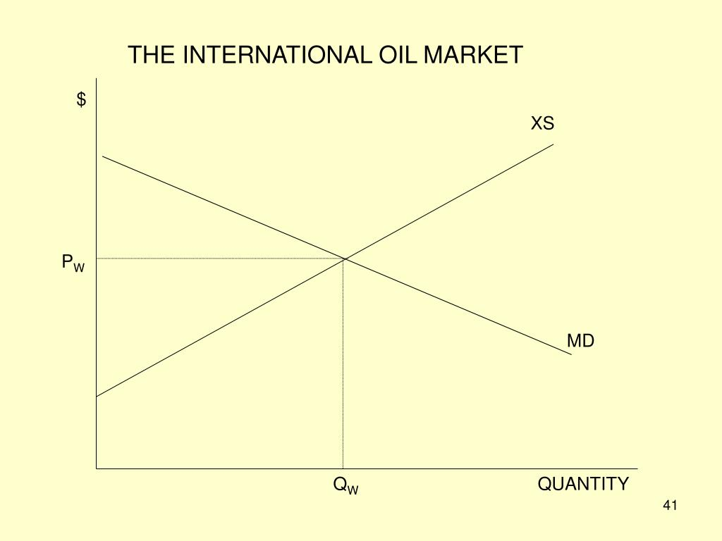 THE INTERNATIONAL OIL MARKET