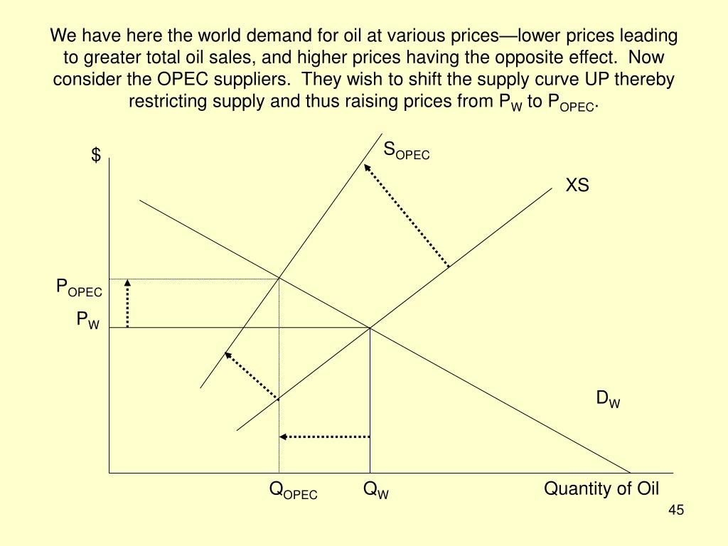 We have here the world demand for oil at various prices—lower prices leading to greater total oil sales, and higher prices having the opposite effect.  Now consider the OPEC suppliers.  They wish to shift the supply curve UP thereby restricting supply and thus raising prices from P