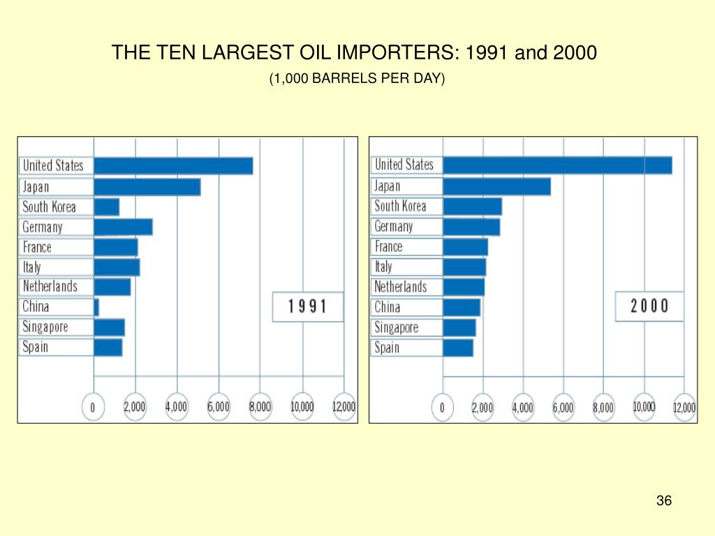 THE TEN LARGEST OIL IMPORTERS: 1991 and 2000