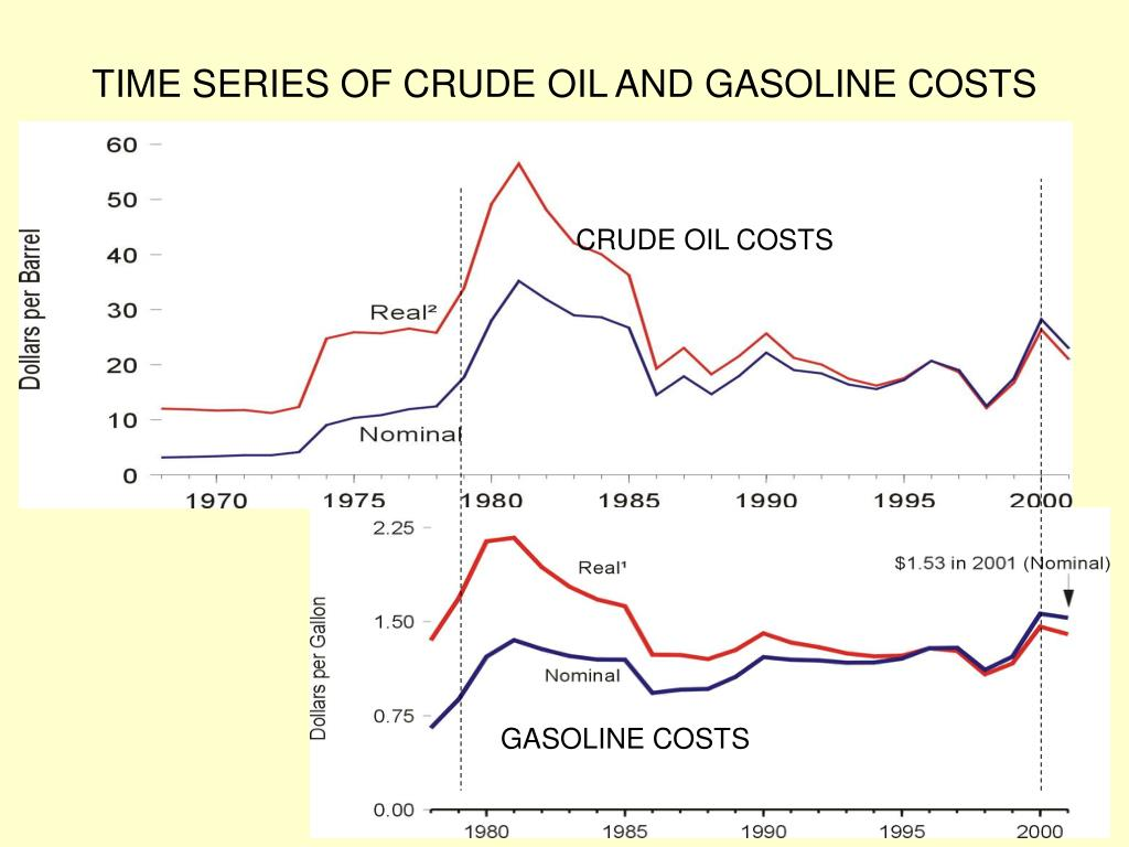 TIME SERIES OF CRUDE OIL AND GASOLINE COSTS