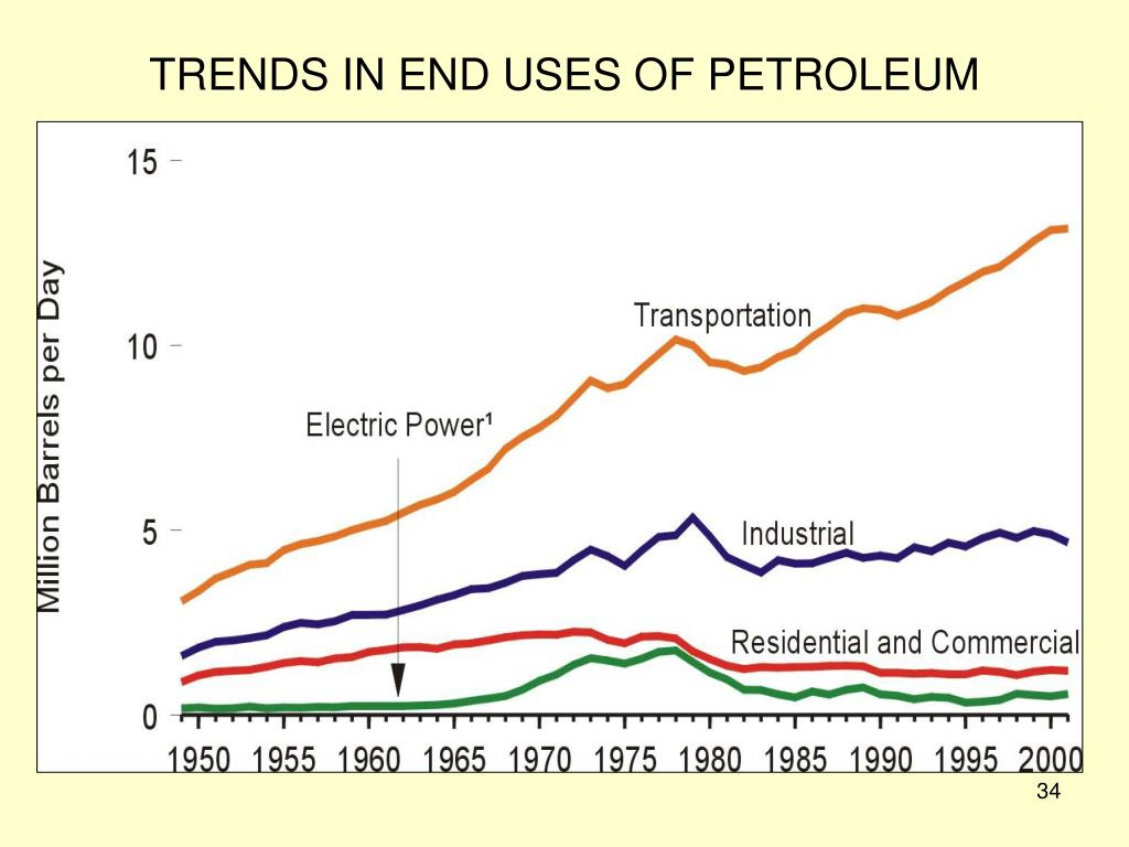 TRENDS IN END USES OF PETROLEUM