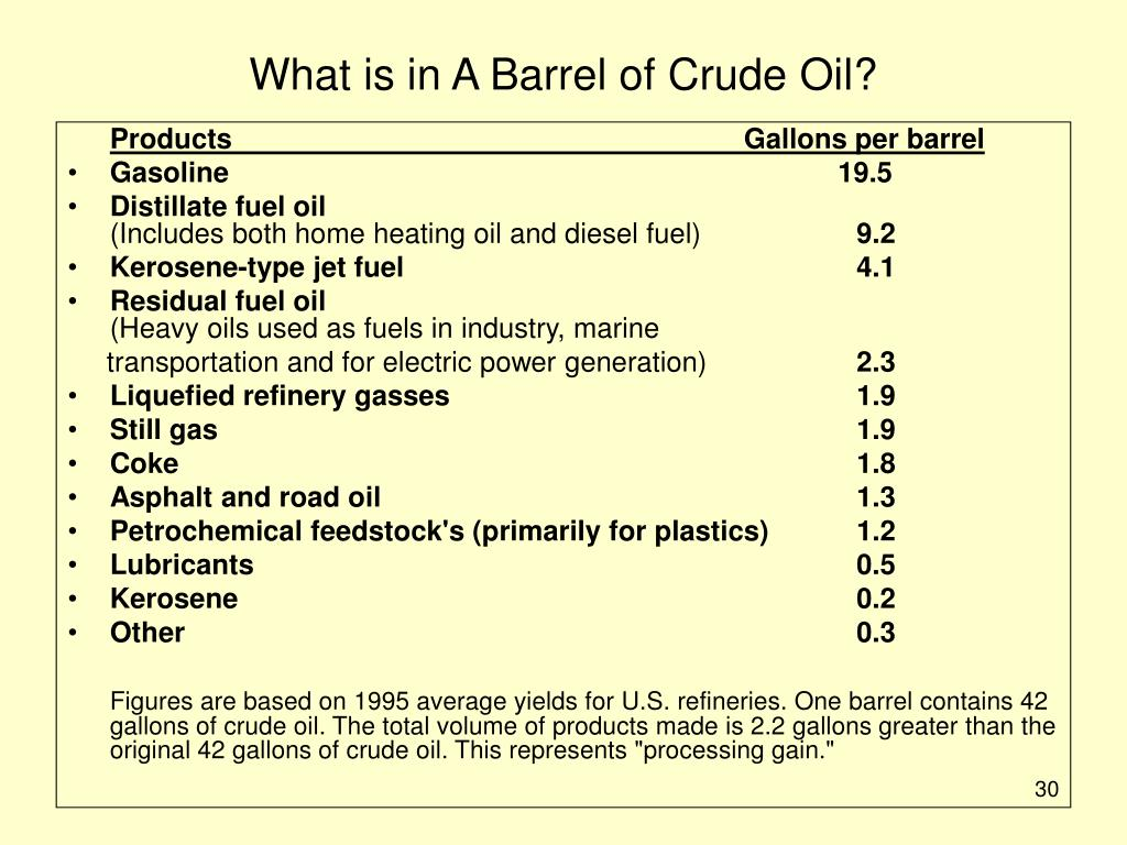 What is in A Barrel of Crude Oil?