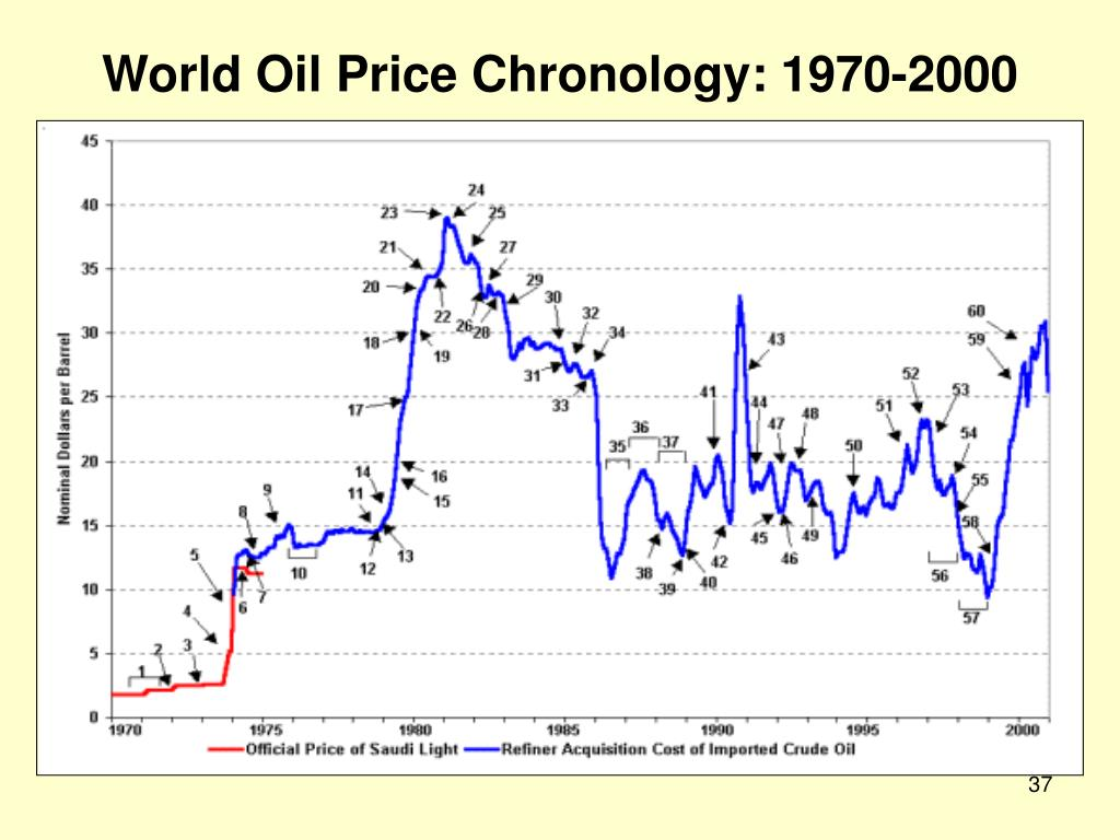 World Oil Price Chronology: 1970-2000