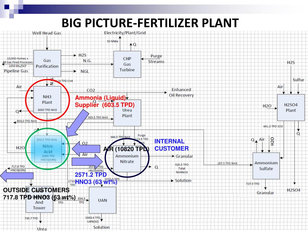 Ppt - Nitric Acid Plant  63  Wt  Hno 3   Ammonia-based Fertilizers Powerpoint Presentation