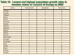 table 10 lowest and highest population growth rates in
