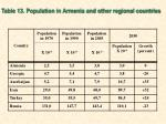 table 13 population in armenia and other regional countries