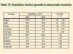 table 15 population decline growth in democratic countries