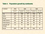 table 4 population growth by continents