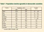 table 7 population decline growth in democratic countries