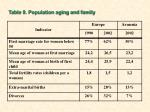 table 9 population aging and family