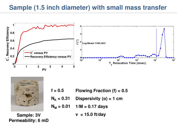 Sample (1.5 inch diameter) with small mass transfer