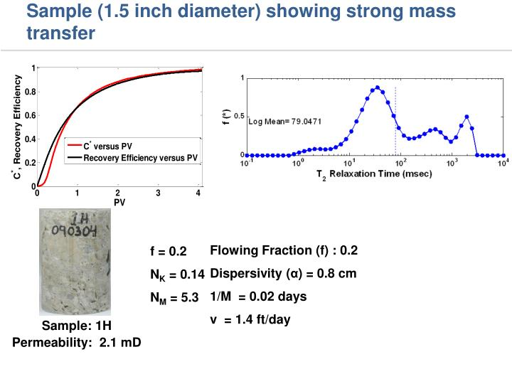 Sample (1.5 inch diameter) showing strong mass transfer