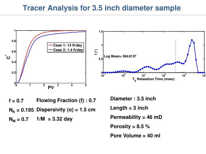 Tracer Analysis for 3.5 inch diameter sample