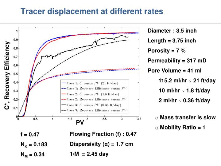Tracer displacement at different rates