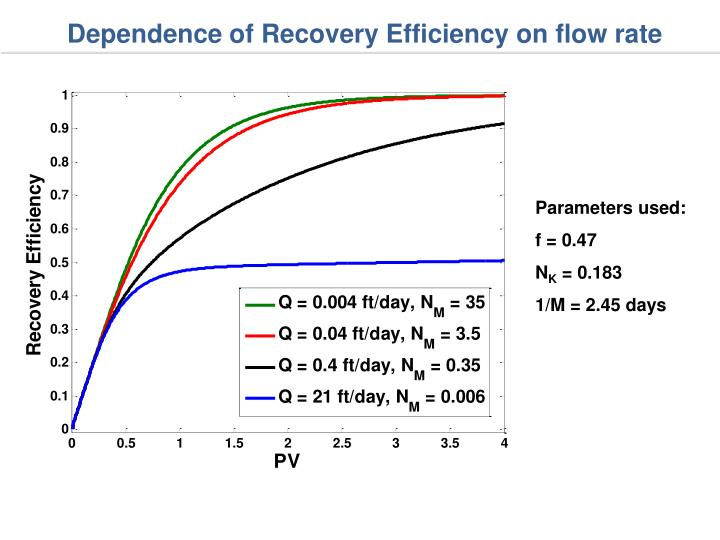 Dependence of Recovery Efficiency