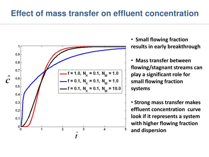 Effect of mass transfer on effluent concentration