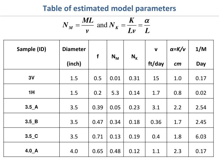 Table of estimated model parameters