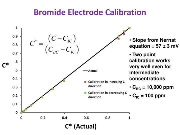 Bromide Electrode Calibration
