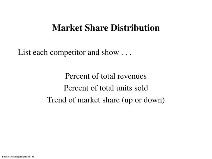 Market Share Distribution