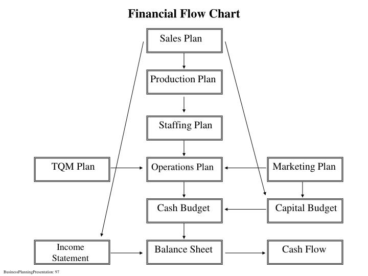 Financial Flow Chart