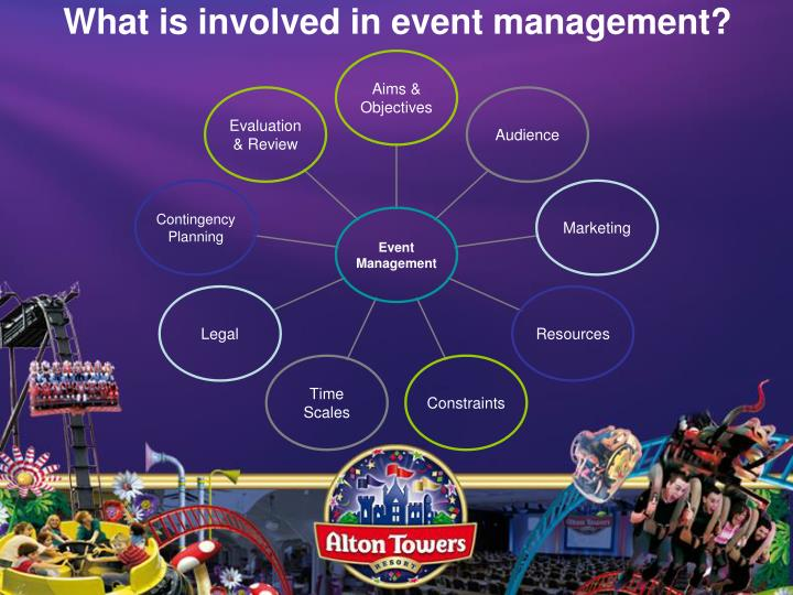 What is involved in event management?