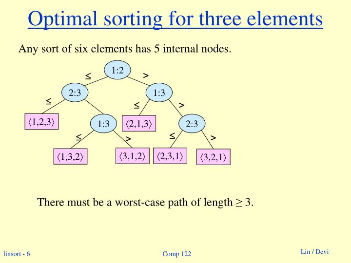 Optimal sorting for three elements