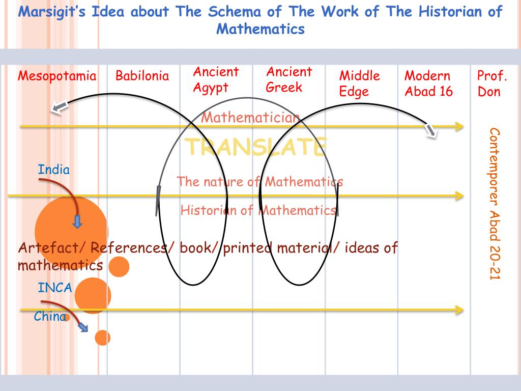 marsigit s idea about the schema of the work of the historian of mathematics l.