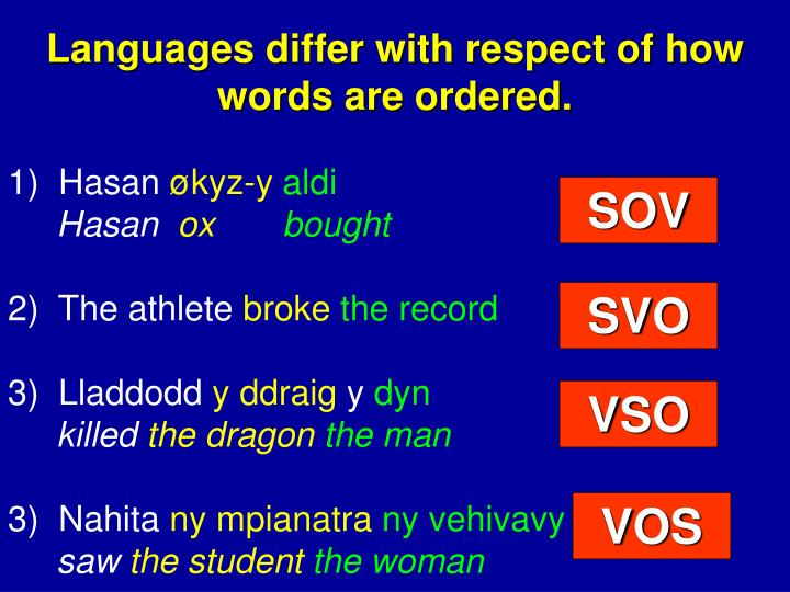 Languages differ with respect of how words are ordered.