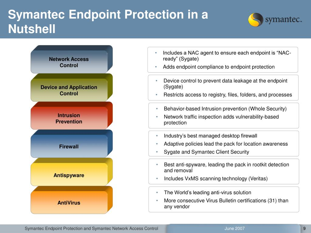 PPT - Symantec Endpoint Protection 11 Symantec Network