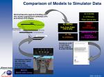 comparison of models to simulator data