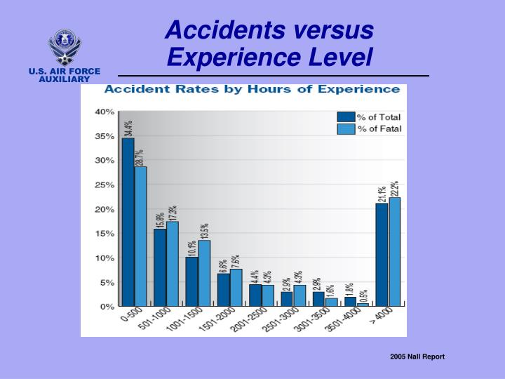 Accidents versus Experience Level