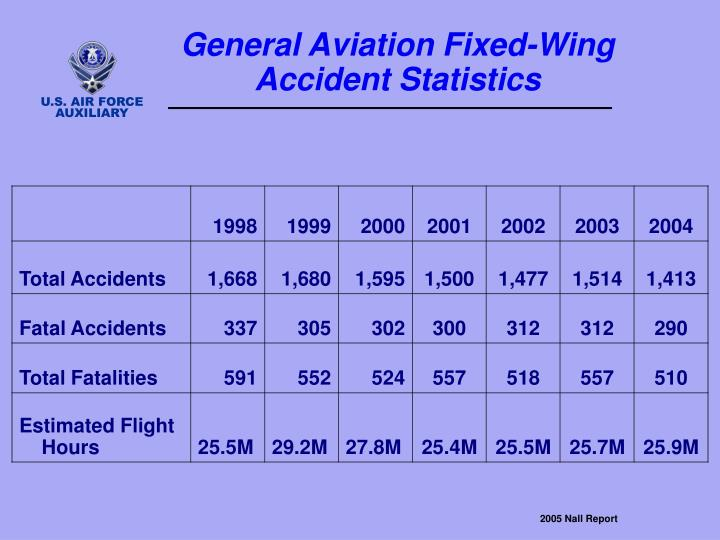 General Aviation Fixed-Wing