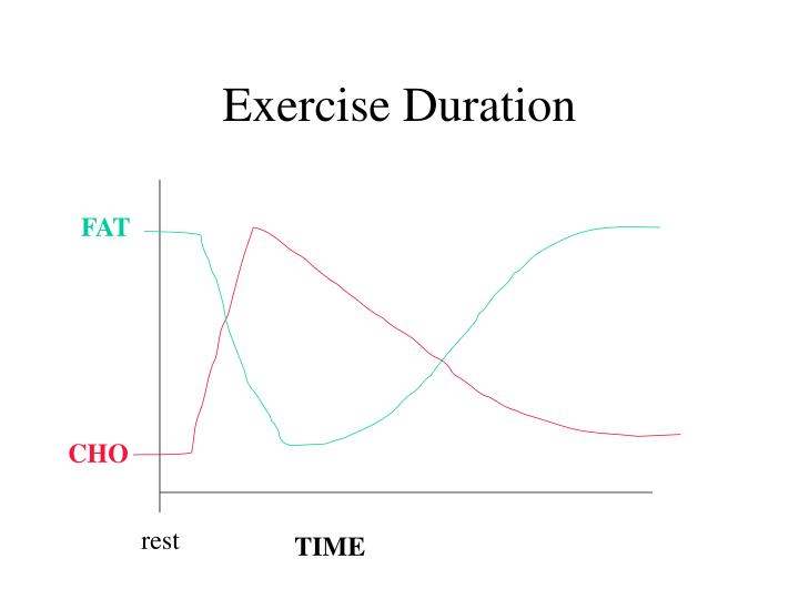 Exercise Duration