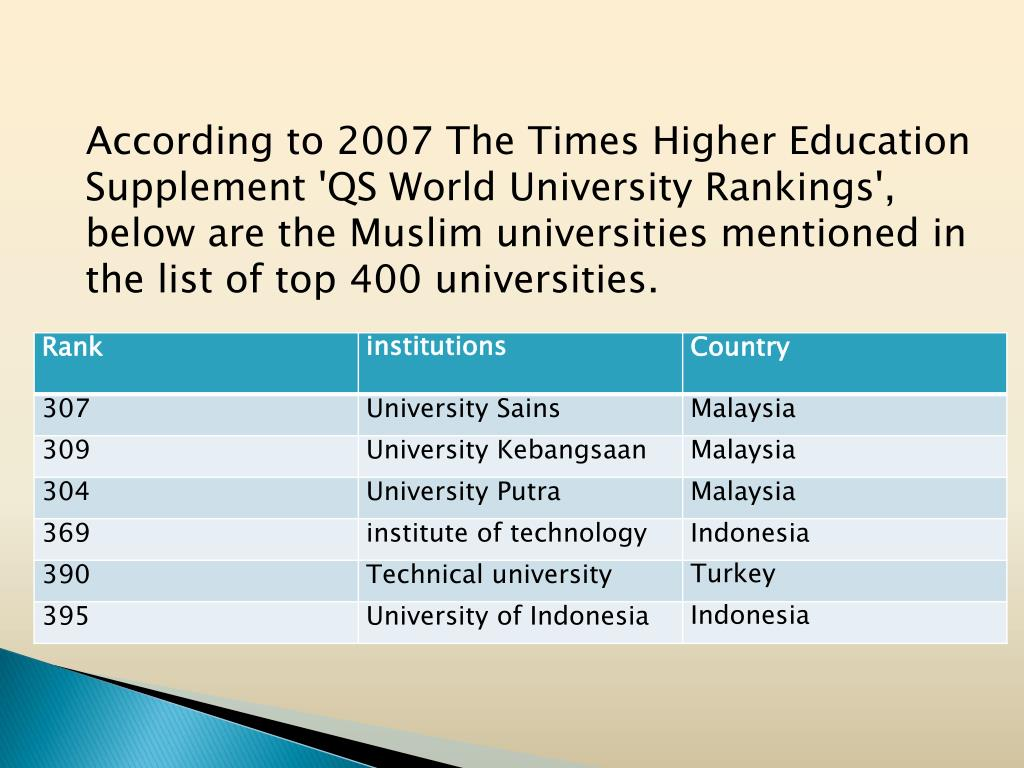 According to 2007 The Times Higher Education Supplement 'QS World University Rankings', below are the Muslim universities mentioned in the list of top 400 universities.