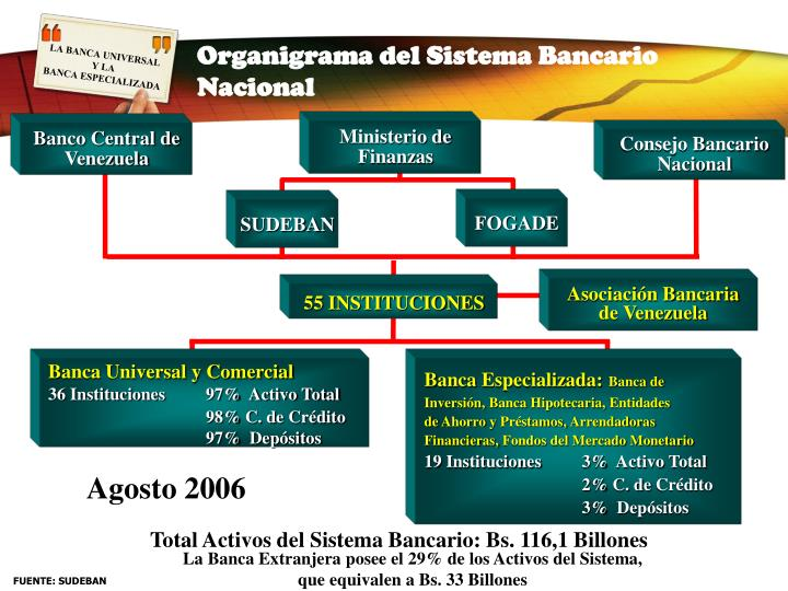 Organigrama del Sistema Bancario Nacional