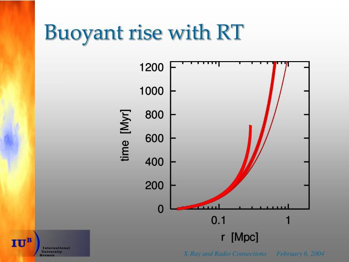 Buoyant rise with RT