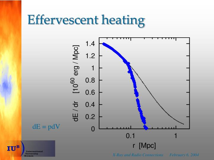 Effervescent heating