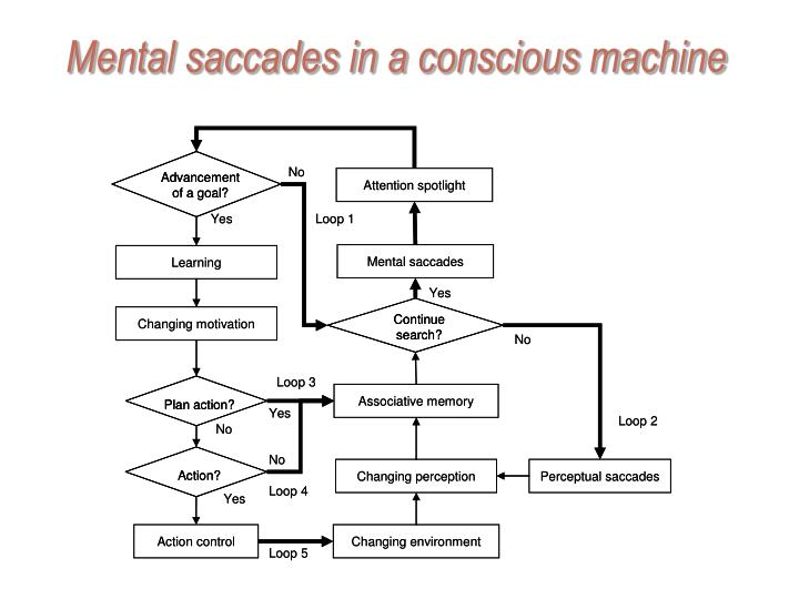 Mental saccades in a conscious machine