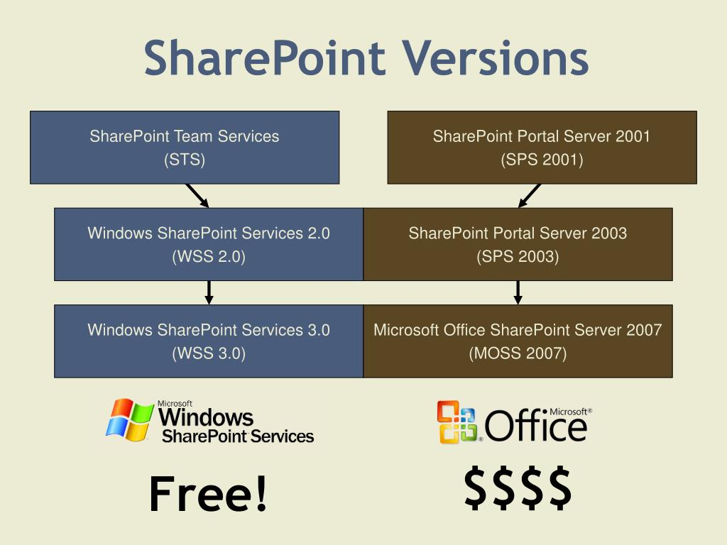SharePoint Versions