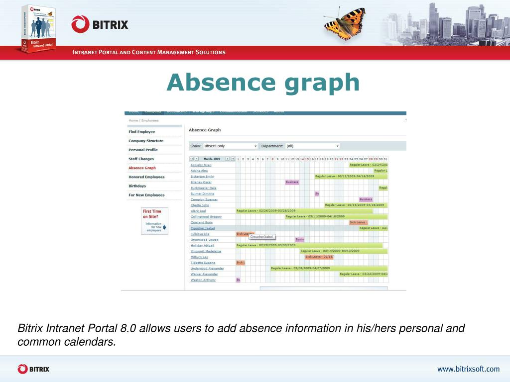 Absence graph