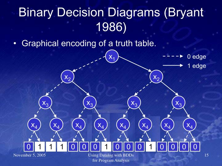 Binary Decision Diagrams (Bryant 1986)