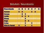 botulism neurotoxins