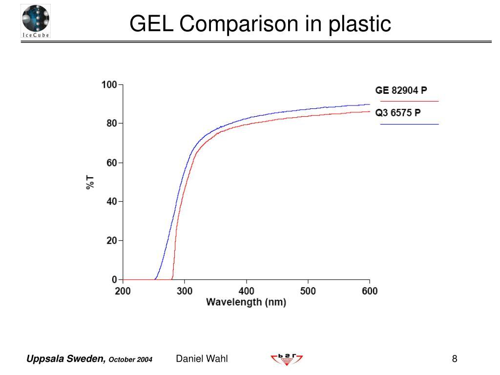 GEL Comparison in plastic
